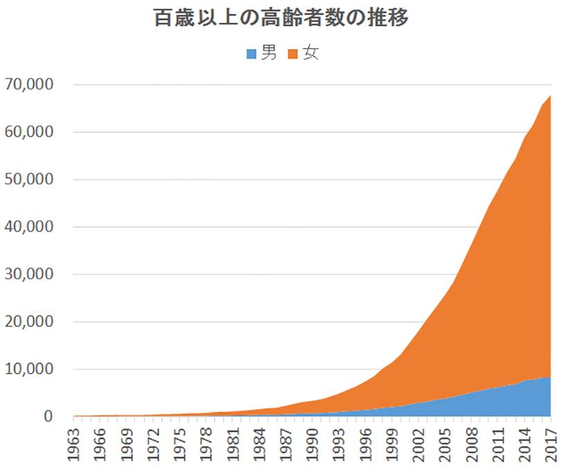 100歳以上の高齢者数の推移 オレンジで示した女性が、青色で示した男性より圧倒的に多い。
