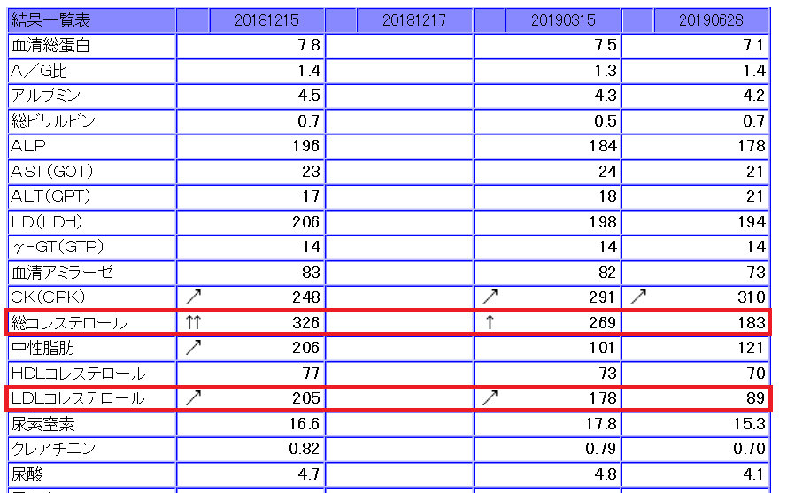2019年4月からスタチンを始めたところ、6月の検査ではLDLが半分に低下。